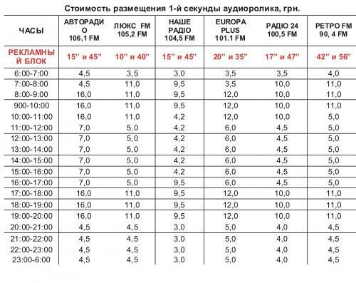Радиостанции Харькова - allkharkov.ua